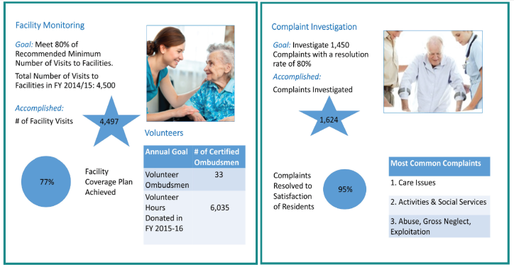 Ombudsman Services SMC Visits Investigations FY 2014-2015